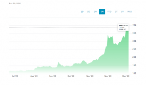 Microstrategy's BTC Holdings More than Double in Value to $2.4 Billion After Four Months